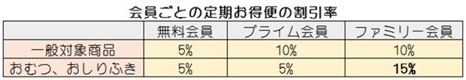 定期お得便の会員別割引率