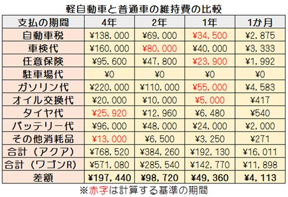 軽自動車と普通車の維持費の比較