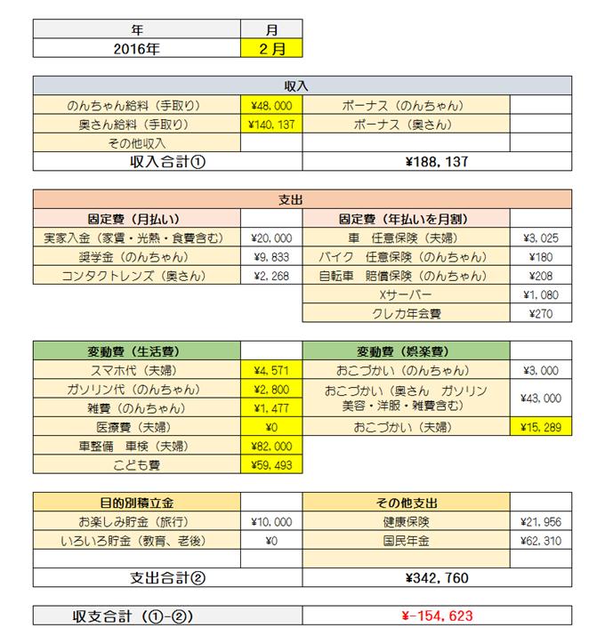 2016年2月の家計簿