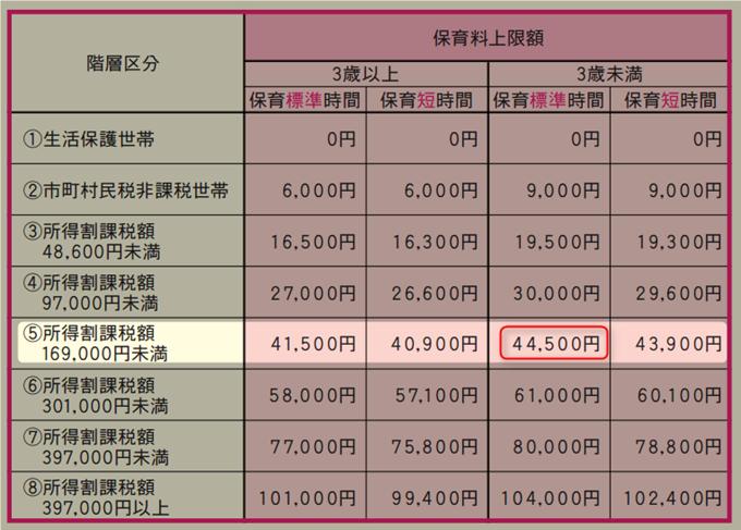 国の保育料の上限額表