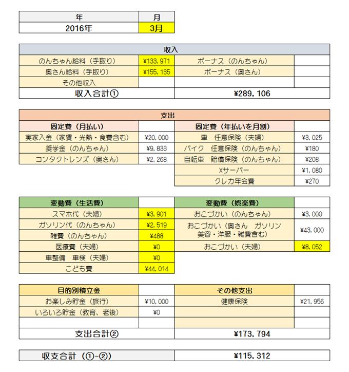家計簿2016年3月