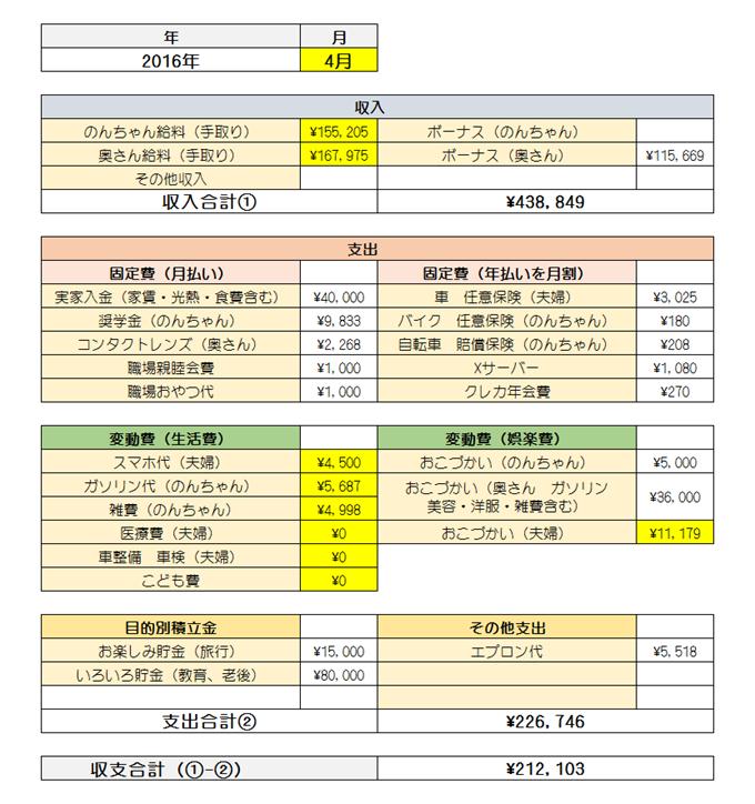 2016年4月の家計簿