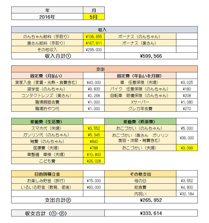 2016年5月家計簿