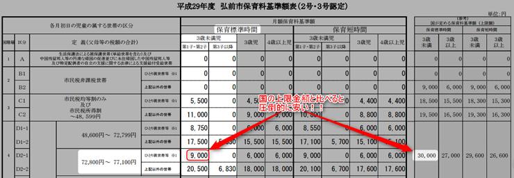 青森県弘前市の保育料基準